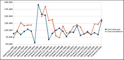 Evolución de Venta de Entradas 1991 - 2004