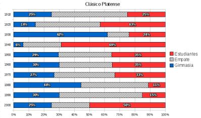 Clásico Agrupado por Décadas