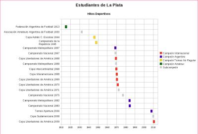 Línea de tiempo de los logros de Estudiantes de La Plata