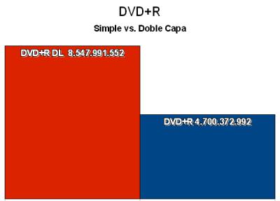 Comparación entre la capacidad de un DVD+R de doble capa y el de una sola capa.